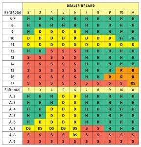Blackjack Table of Odds